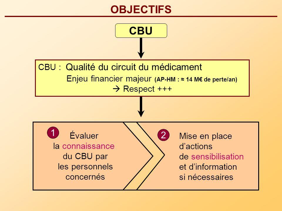 CBU OBJECTIFS Évaluer la connaissance du CBU par les personnels concernés Mise en place dactions de sensibilisation et dinformation si nécessaires 1 2