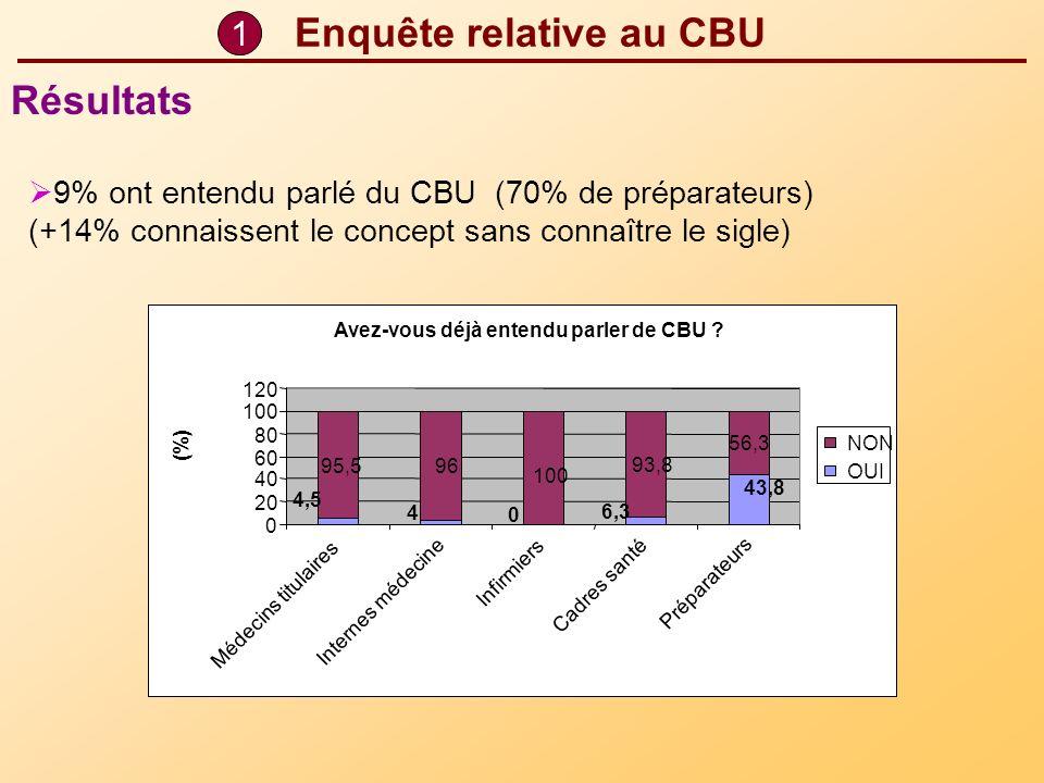 Enquête relative au CBU 9% ont entendu parlé du CBU (70% de préparateurs) (+14% connaissent le concept sans connaître le sigle) 1 Résultats Avez-vous
