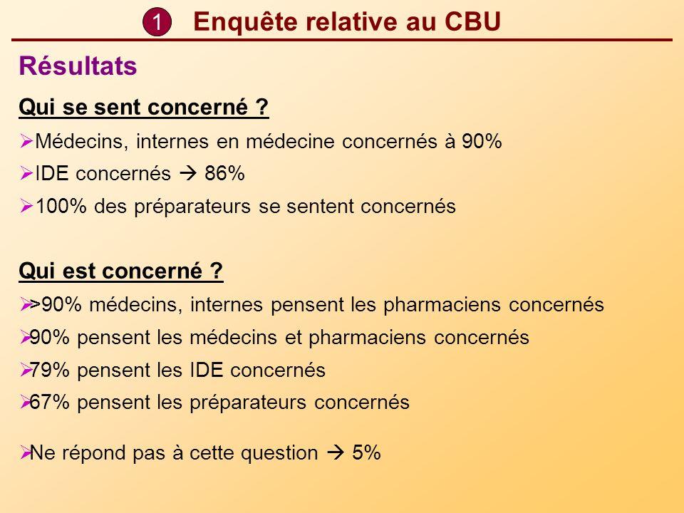 Enquête relative au CBU Qui se sent concerné ? Médecins, internes en médecine concernés à 90% IDE concernés 86% 100% des préparateurs se sentent conce