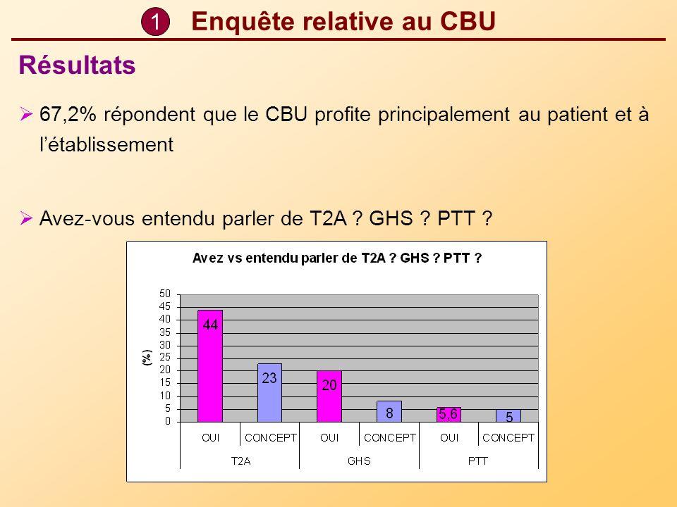 Enquête relative au CBU 67,2% répondent que le CBU profite principalement au patient et à létablissement Avez-vous entendu parler de T2A ? GHS ? PTT ?