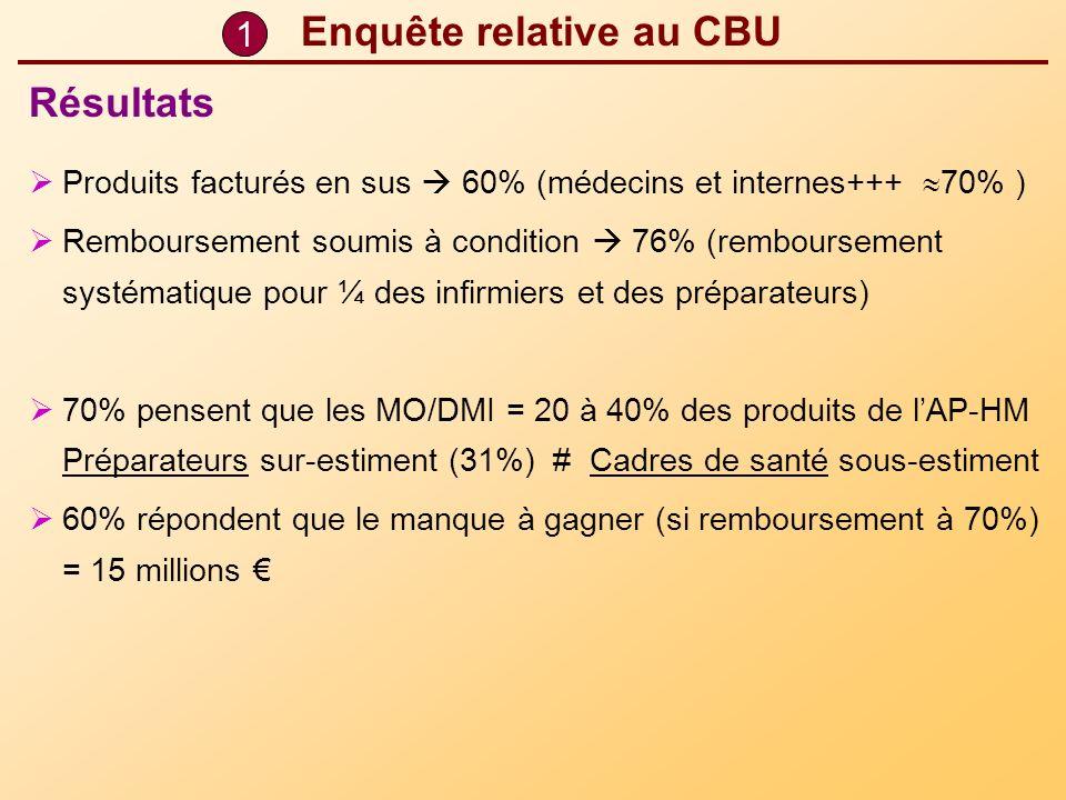 1 Enquête relative au CBU Produits facturés en sus 60% (médecins et internes+++ 70% ) Remboursement soumis à condition 76% (remboursement systématique