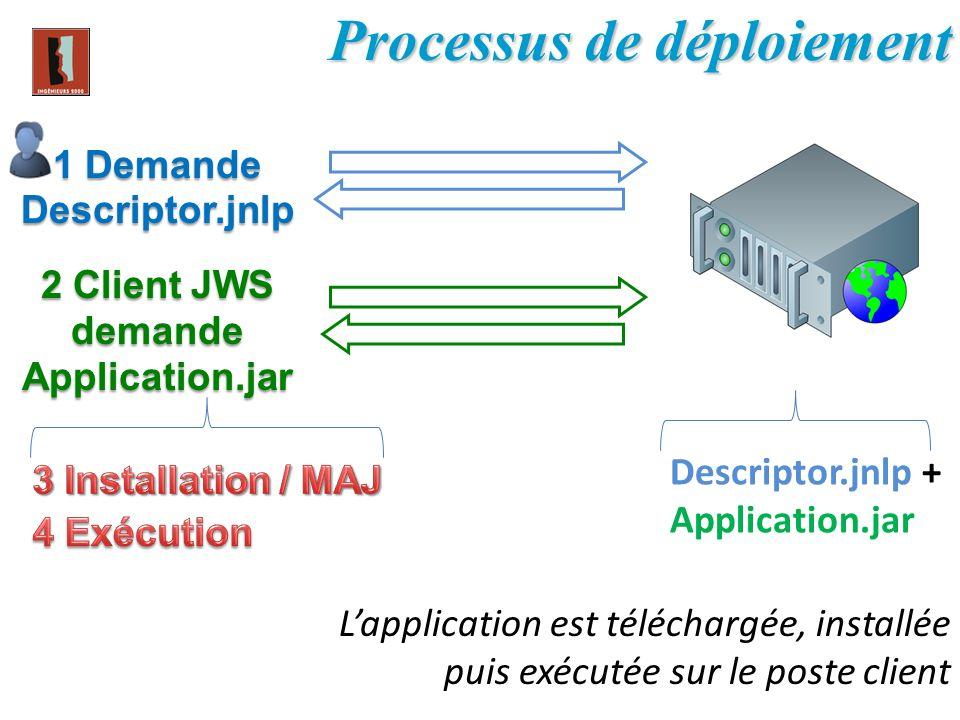 Lapplication est téléchargée, installée puis exécutée sur le poste client Processus de déploiement Descriptor.jnlp + Application.jar 2 Client JWS dema