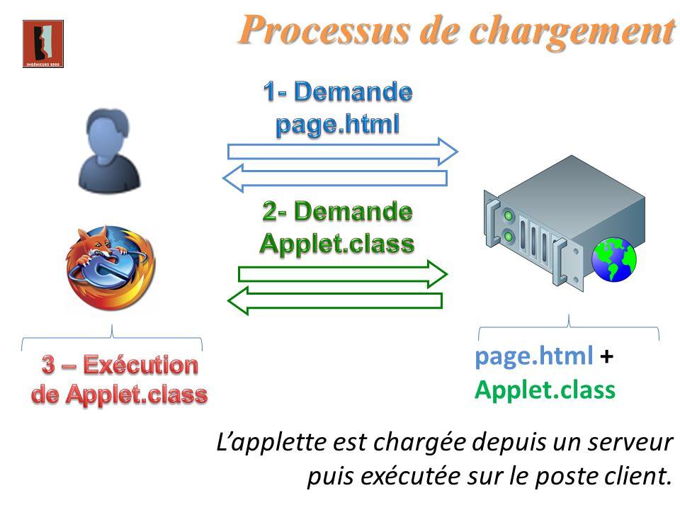 Lapplette est chargée depuis un serveur puis exécutée sur le poste client. Processus de chargement page.html + Applet.class