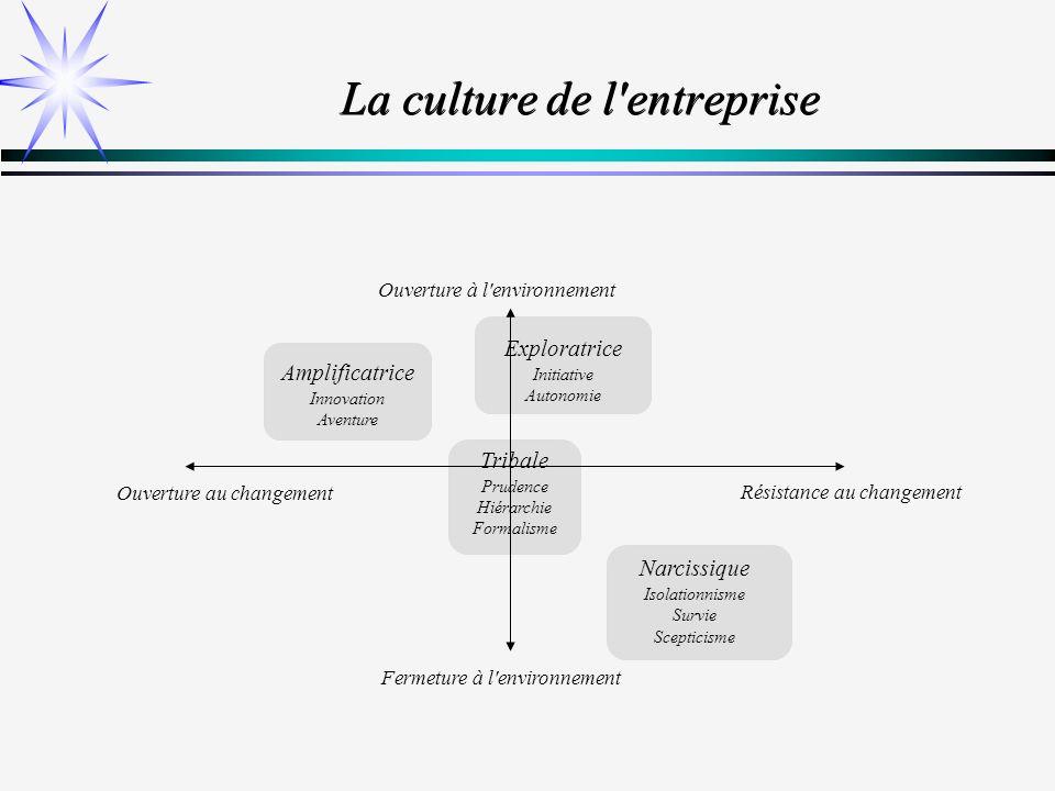 Les fonctions de la gestion budgétaire Cohérence Décentralisation Contrôle Assurer un langage commun pour tous les sous-systèmes de lentreprise Instrument de base du management par objectifs Enregistrement, mesure et analyse des écarts