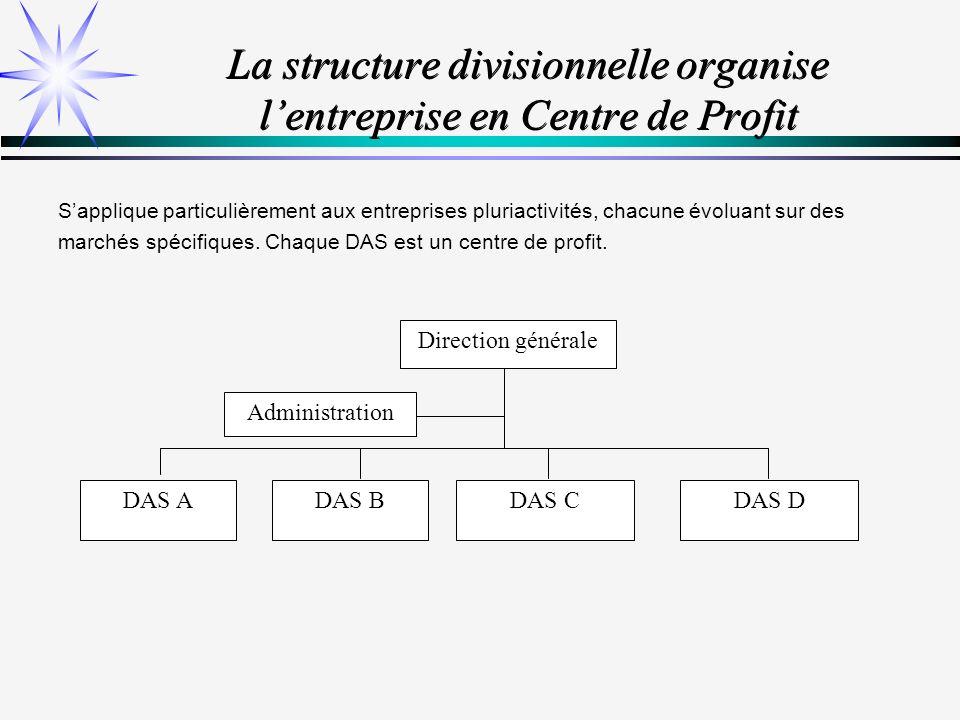Les outils de lanalyse concurrentielle VEDETTES Cash flow = 0 DILEMMES Cash flow < 0 VACHES A LAIT Cash flow > 0 POIDS MORTS Cash flow = 0 Rentabilité Ressources financières Part de marché relative Taux de croissance du DAS Besoins financiers + + - -