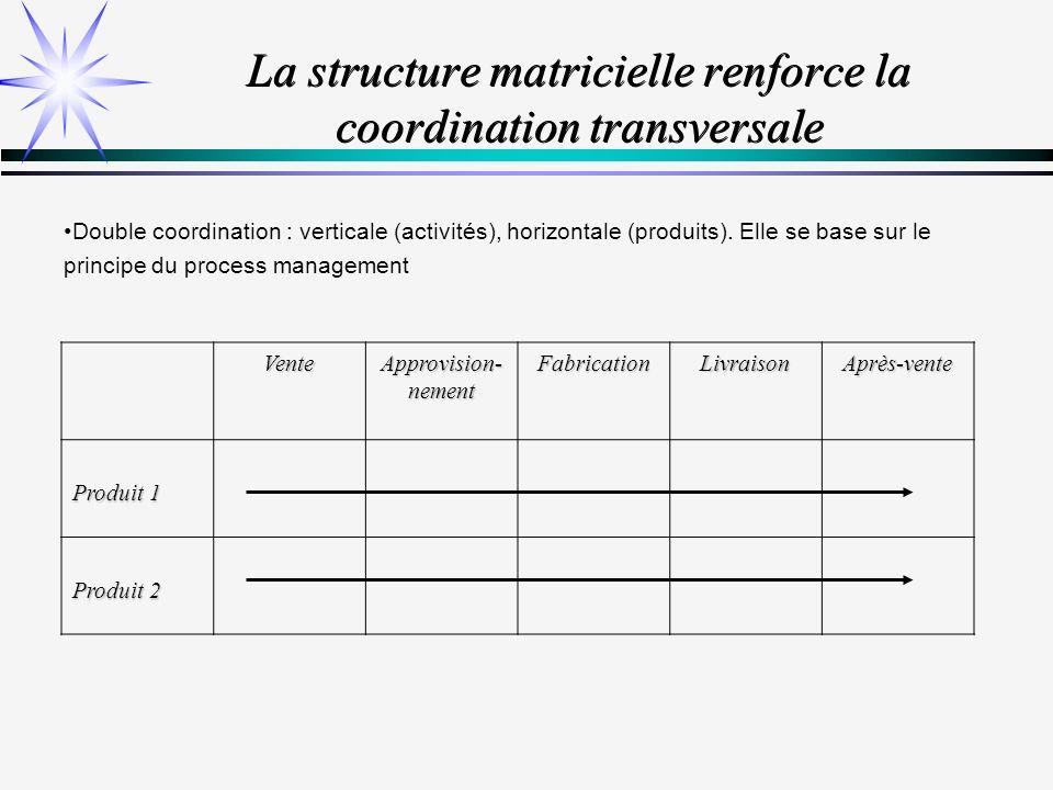 Le processus, cœur de lorganisation moderne Le processus : ensemble dactivités organisé de manière à atteindre une performance préalablement établie.