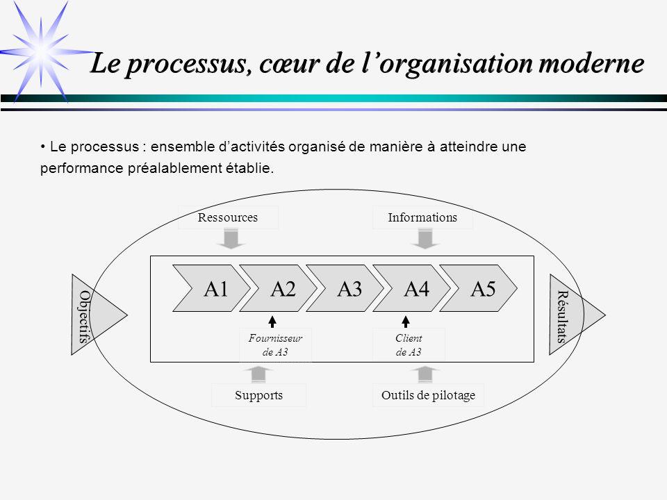 La dynamique de la planification NiveauChamp Problématique StratégiqueEntrepriseAnticipation TactiqueProcessusOptimisation Opérationnel Activité / Opération Exécution