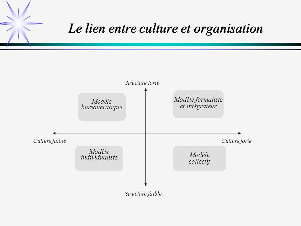 Les étapes de la démarche stratégique La segmentation des activités Le diagnostic stratégiqueL analyse externe La position concurrentielle Les stratégies d activités Le plan stratégique Les facteurs clés Contraintes / OpportunitésForces / Faiblesses
