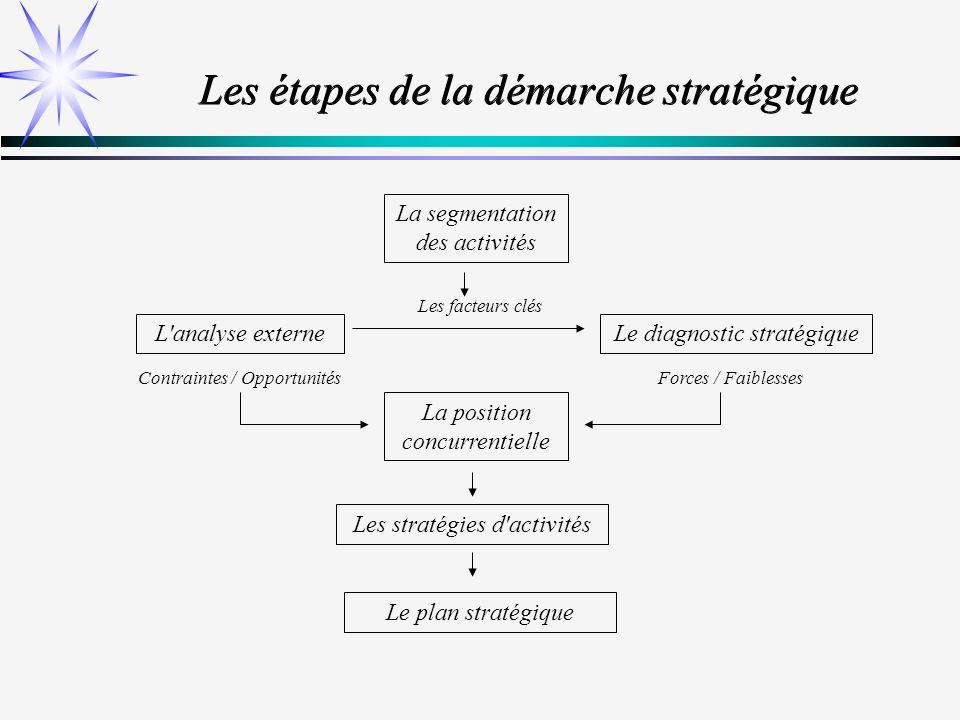 L environnement de l entreprise - L analyse externe consiste à identifier dans l environnement de l entreprise les contraintes & opportunités qui influenceront le devenir des activités Système concurrentiel Contexte réglementaire Contexte technologique Contexte économique Contexte socio démographique
