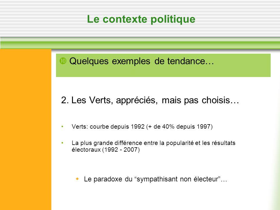 Le contexte politique 2. Les Verts, appréciés, mais pas choisis… Verts: courbe depuis 1992 (+ de 40% depuis 1997) La plus grande différence entre la p