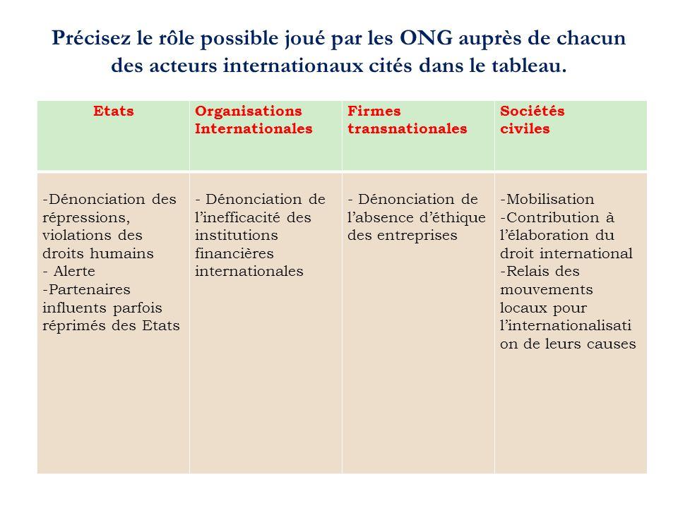 Précisez le rôle possible joué par les ONG auprès de chacun des acteurs internationaux cités dans le tableau. EtatsOrganisations Internationales Firme