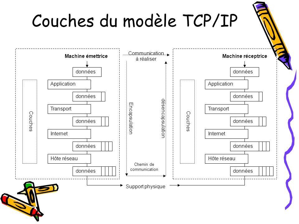 4 Couches du modèle TCP/IP Coucherôle Cette couche contient les protocoles de haut niveau qui sont les plus visibles de linternaute, puisquils correspondent aux services les plus utilisés dInternet (pages Web, messagerie électronique, …).