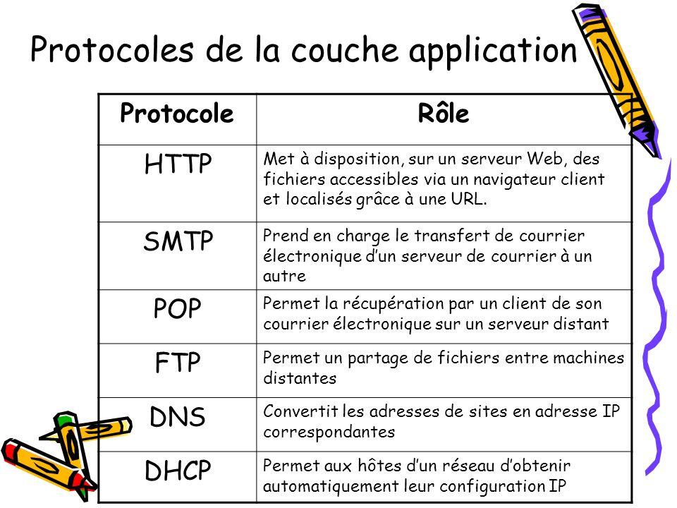 Suites des protocoles coucheprotocolerôle TransportTCP Fragmente les messages en paquets afin de pouvoir les acheminer sur la couche Internet dune machine à une autre InternetIP Élabore les datagrammes IP (paquets de données qui encapsulent des informations sur le transport, telle que leur destination) Hôte réseauARP Délivre ladresse physique dune carte réseau correspondant à une adresse logique IP fournie, permettant ainsi la mise en place dune communication