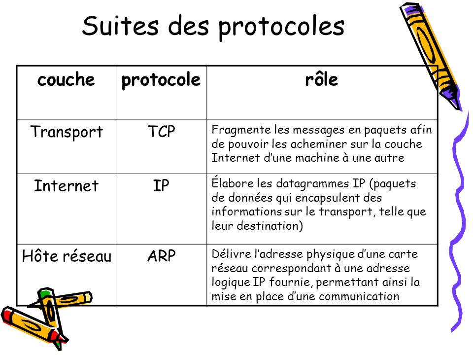 Suites des protocoles coucheprotocolerôle TransportTCP Fragmente les messages en paquets afin de pouvoir les acheminer sur la couche Internet dune mac
