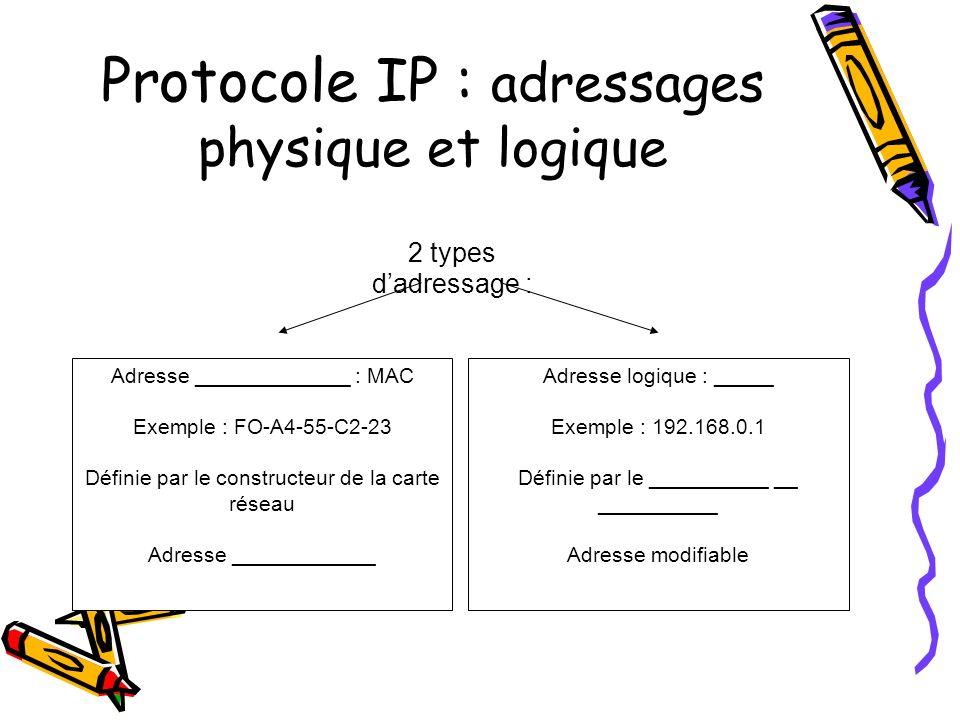 Protocole IP : adressages physique et logique 2 types dadressage : Adresse physique : MAC Exemple : FO-A4-55-C2-23 Définie par le constructeur de la carte réseau Adresse ____________ Adresse logique : _____ Exemple : 192.168.0.1 Définie par le __________ __ __________ Adresse modifiable
