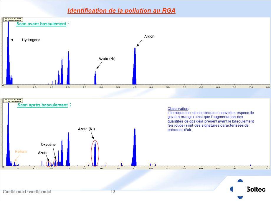 Confidentiel / confidential 13 Identification de la pollution au RGA Observation: Lintroduction de nombreuses nouvelles espèce de gaz (en orange) ainsi que laugmentation des quantités de gaz déjà présent avant le basculement (en rouge) sont des signatures caractérisées de présence dair.