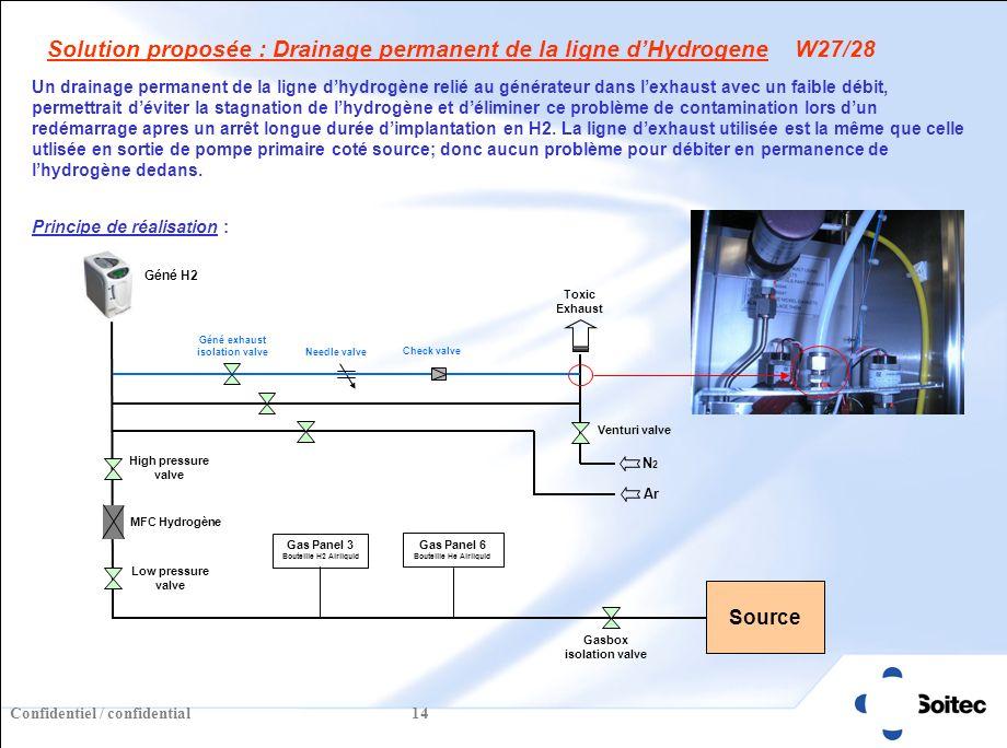 Confidentiel / confidential 14 Solution proposée : Drainage permanent de la ligne dHydrogene W27/28 Un drainage permanent de la ligne dhydrogène relié au générateur dans lexhaust avec un faible débit, permettrait déviter la stagnation de lhydrogène et déliminer ce problème de contamination lors dun redémarrage apres un arrêt longue durée dimplantation en H2.