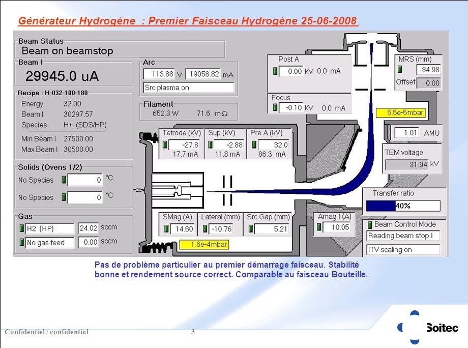 Confidentiel / confidential 4 H2 (Générateur) H2 (Bouteille) Rendement H+ très légèrement supérieur sur lH2 Générateur.