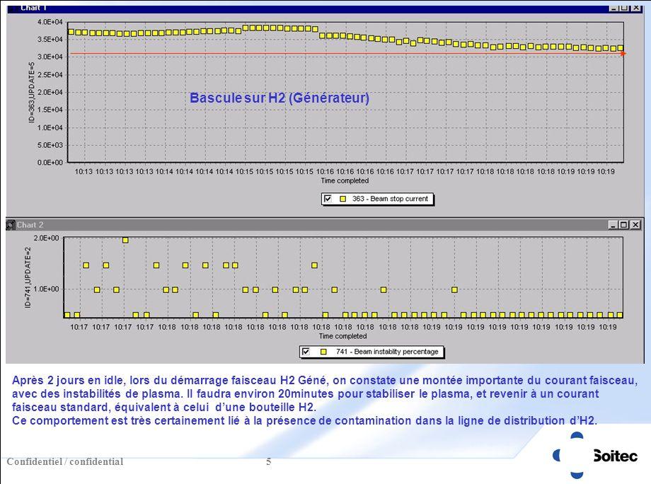 Confidentiel / confidential 16 Essai n°1 : Faisceau avec système dexhaust après 48H dinactivité W32 Basculement sur le générateur H2 Profile manuel Beamspectrum manuel Phase de stabilisation de 3 min Lors du redemrage apres 48H dinactivité le faisceau est tout aussi bon que le premier essai.
