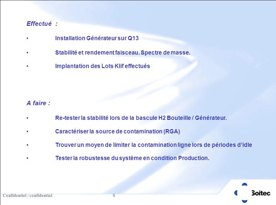 Confidentiel / confidential 8 Effectué : Installation Générateur sur Q13 Stabilité et rendement faisceau.