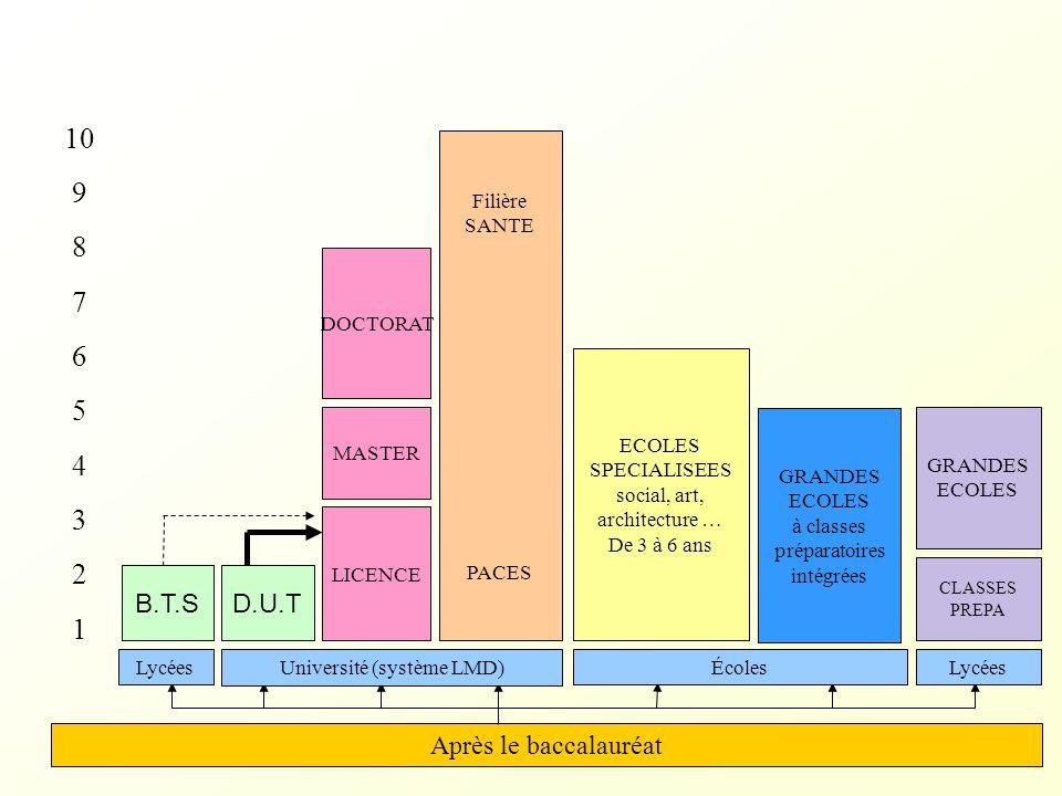 A PARTIR DU 1er DECEMBRE Je minforme sur : - les métiers, - les filières, - les formations, - les établissements, en consultant les sites : « admission- postbac » « onisep.fr » « académie de lyon » rubrique orientation