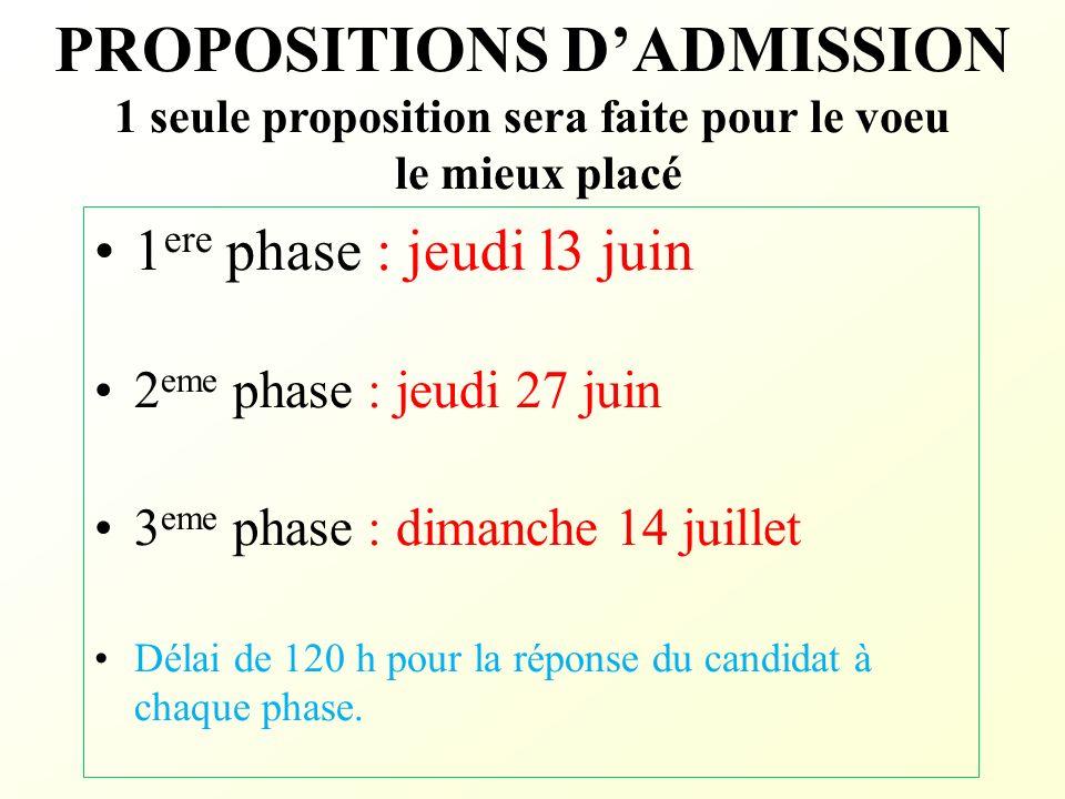 PROPOSITIONS DADMISSION 1 seule proposition sera faite pour le voeu le mieux placé 1 ere phase : jeudi l3 juin 2 eme phase : jeudi 27 juin 3 eme phase