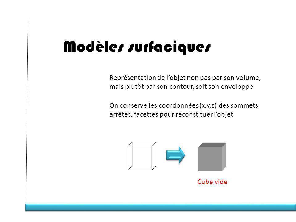 Modèles surfaciques Représentation de lobjet non pas par son volume, mais plutôt par son contour, soit son enveloppe On conserve les coordonnées (x,y,z) des sommets arrêtes, facettes pour reconstituer lobjet Cube vide