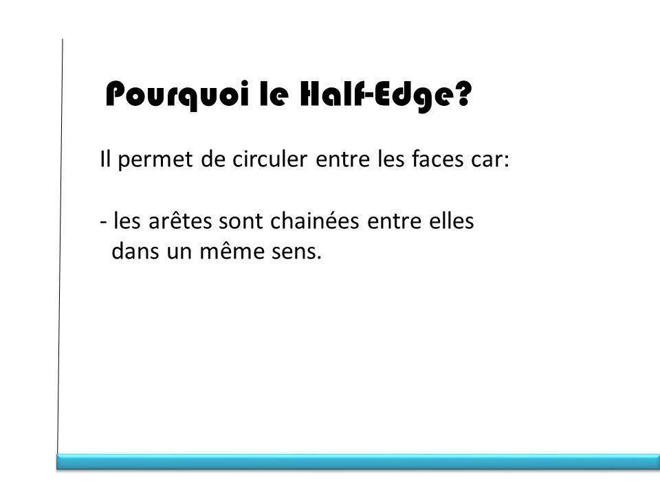 Pourquoi le Half-Edge.