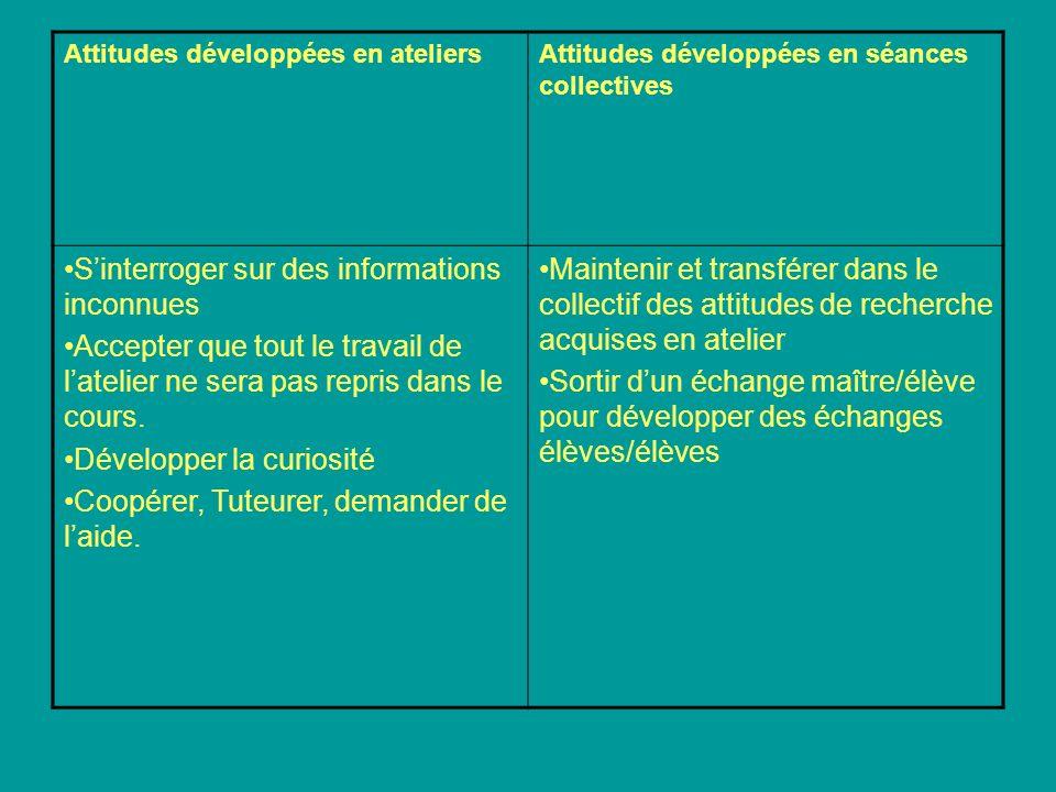 Attitudes développées en ateliersAttitudes développées en séances collectives Sinterroger sur des informations inconnues Accepter que tout le travail
