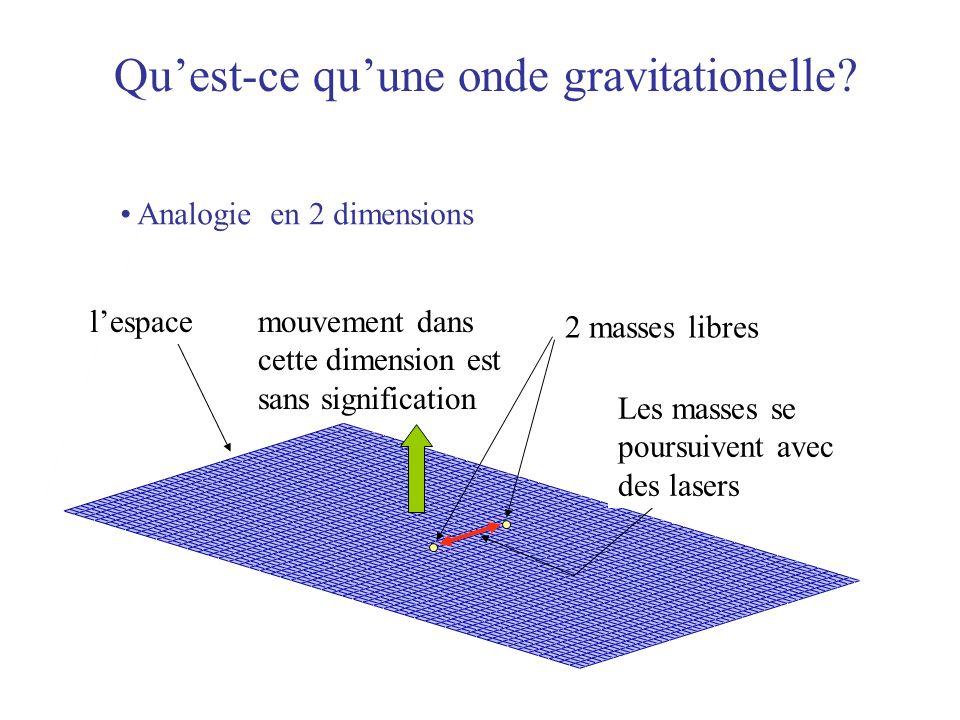 lespace Quest-ce quune onde gravitationelle? Analogie en 2 dimensions mouvement dans cette dimension est sans signification 2 masses libres Les masses