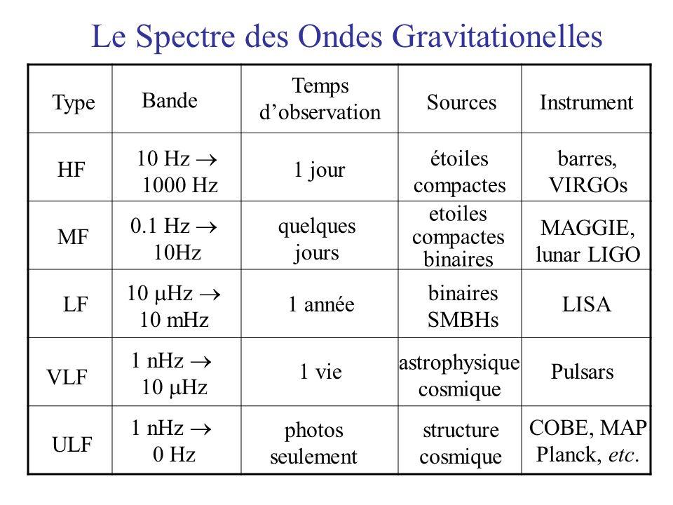 Le Spectre des Ondes Gravitationelles Type Bande Temps dobservation SourcesInstrument HF 10 Hz 1000 Hz étoiles compactes barres, VIRGOs MF 0.1 Hz 10Hz