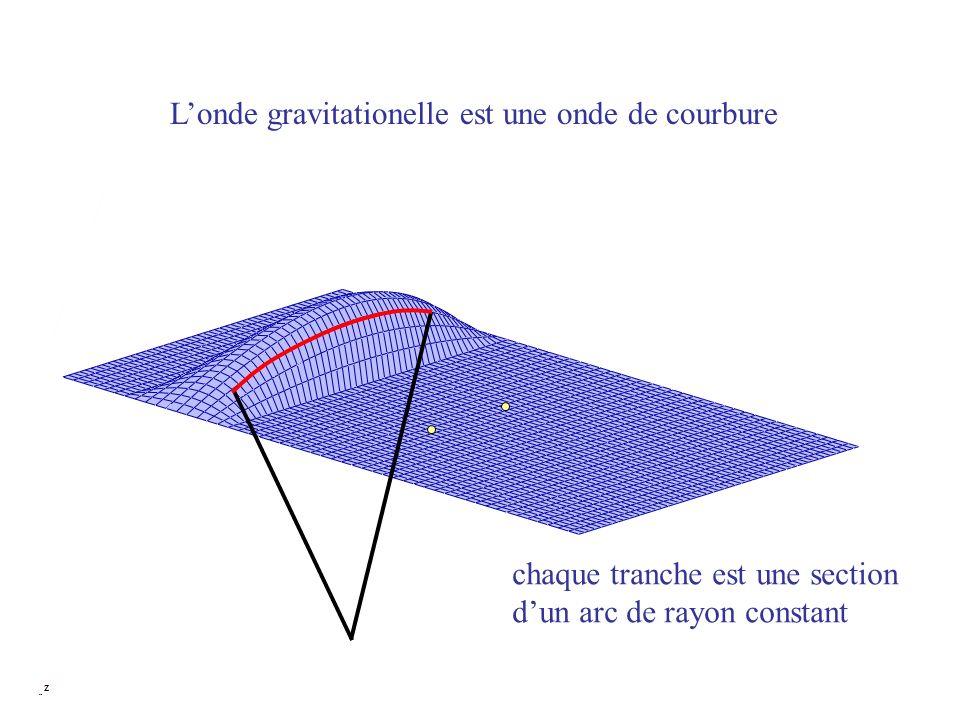 Londe gravitationelle est une onde de courbure chaque tranche est une section dun arc de rayon constant