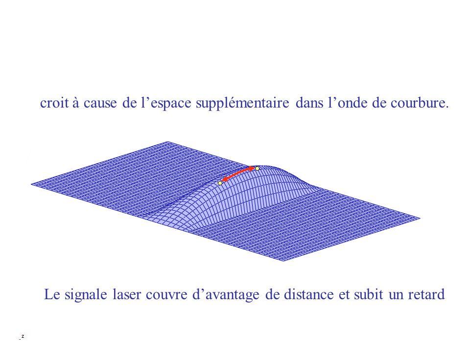 croit à cause de lespace supplémentaire dans londe de courbure. Le signale laser couvre davantage de distance et subit un retard