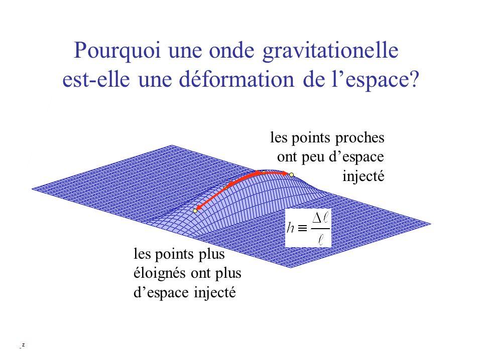 Pourquoi une onde gravitationelle est-elle une déformation de lespace? les points proches ont peu despace injecté les points plus éloignés ont plus de
