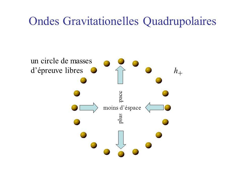 Ondes Gravitationelles Quadrupolaires un circle de masses dépreuve libres h+h+ plus déspace moins déspace