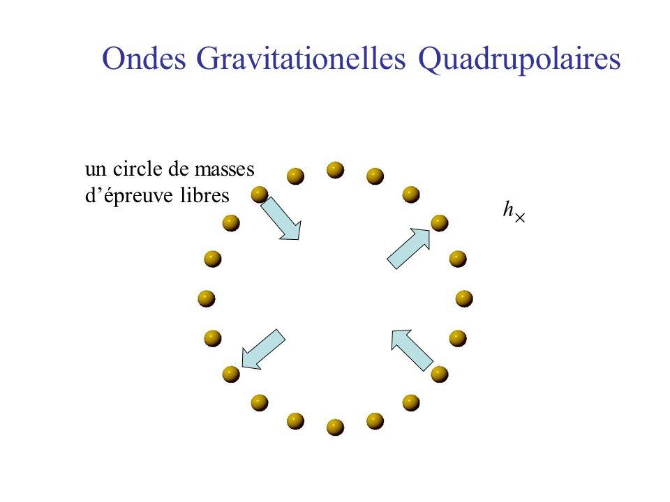 Ondes Gravitationelles Quadrupolaires un circle de masses dépreuve libres h