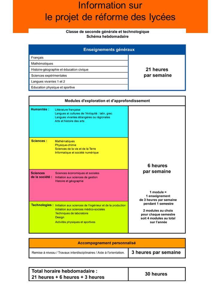 Information sur le projet de réforme des lycées Source : site du Ministère de lÉducation Nationale http://www.education.gouv.fr/cid22779/reforme-du-lycee.html consultation le 4/12/2008 http://www.education.gouv.fr/cid22779/reforme-du-lycee.html enseignements généraux de tronc commun ( 21 heures hebdomadaires) : français, mathématiques, histoire-géographie, sciences expérimentales, deux langues vivantes, éducation physique et sportive, enseignements complémentaires sous forme de modules (6 heures) accompagnement personnalisé (3 heures) Notre commentaire Globalement une diminution annuelle des horaires denseignement ( tronc commun + enseignements complémentaires ) : de 1100 h à 972 h Dans le détail du tronc commun : matières du tronc commun diminuées de 30% à 60 % de leurs horaires actuels Les sciences expérimentales sacrifiées ( 3 heures à se partager entre les SVT et les sciences physiques )