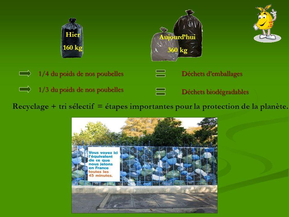Hier 160 kg Aujourdhui 360 kg Recyclage + tri sélectif = étapes importantes pour la protection de la planète. 1/4 du poids de nos poubellesDéchets dem