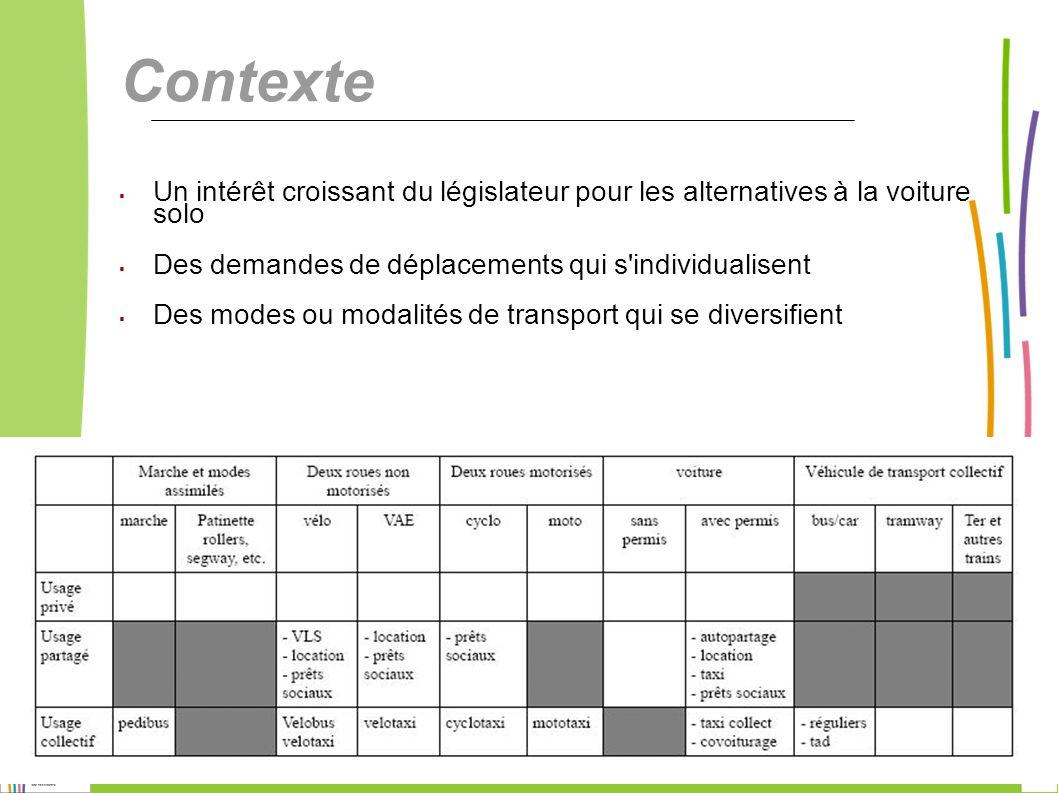 11 ORT PACA – Laurent SABATIER et Edm é e RICHARD Contexte Un intérêt croissant du législateur pour les alternatives à la voiture solo Des demandes de