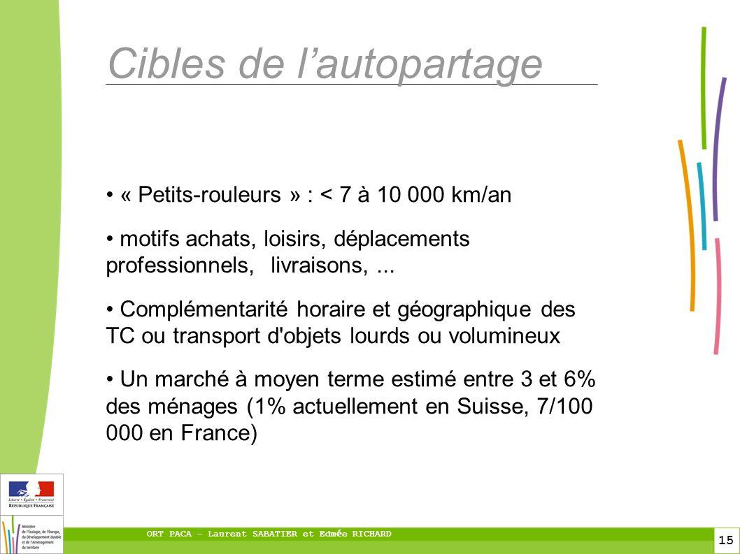 15 ORT PACA – Laurent SABATIER et Edm é e RICHARD Cibles de lautopartage « Petits-rouleurs » : < 7 à 10 000 km/an motifs achats, loisirs, déplacements professionnels, livraisons,...