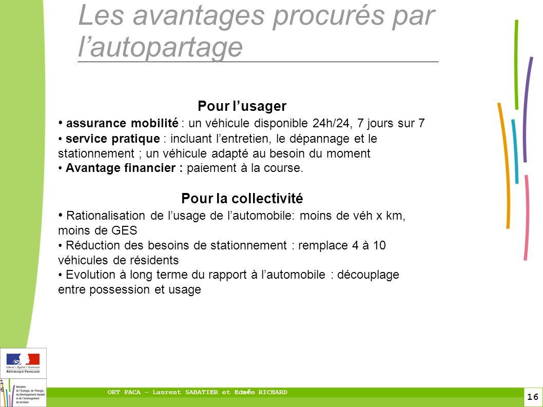 16 ORT PACA – Laurent SABATIER et Edm é e RICHARD 16 Les avantages procurés par lautopartage Pour lusager assurance mobilité : un véhicule disponible