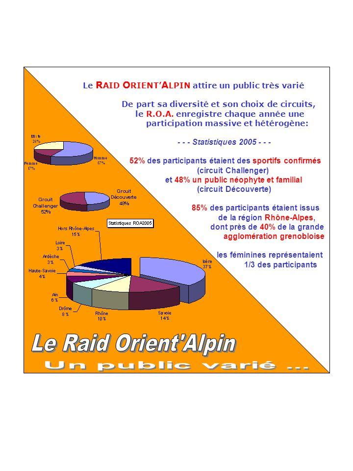 Le R AID O RIENT A LPIN attire un public très varié De part sa diversité et son choix de circuits, le R.O.A. enregistre chaque année une participation