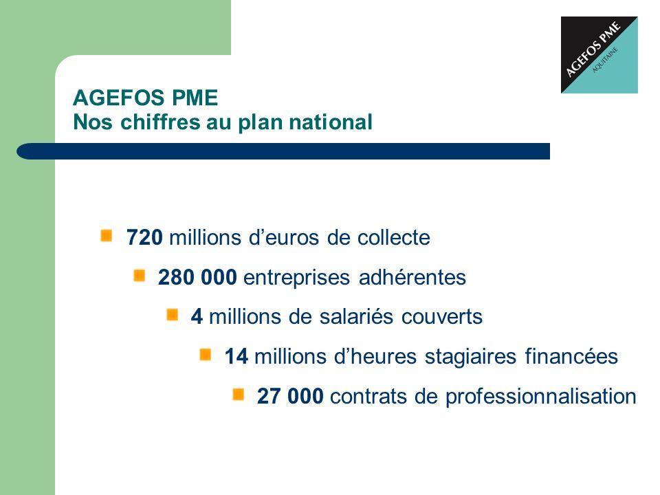 AGEFOS PME Nos chiffres au plan national 720 millions deuros de collecte 280 000 entreprises adhérentes 4 millions de salariés couverts 14 millions dh