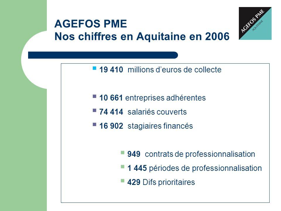 AGEFOS PME Nos chiffres en Aquitaine en 2006 19 410 millions deuros de collecte 10 661 entreprises adhérentes 74 414 salariés couverts 16 902 stagiair