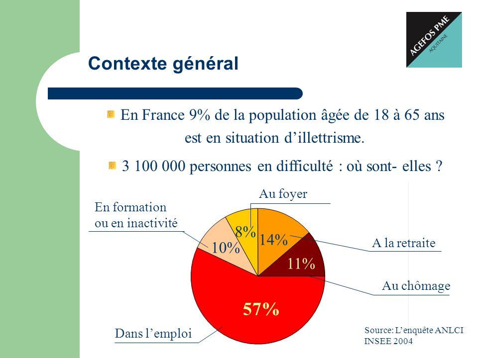 Contexte général En France 9% de la population âgée de 18 à 65 ans est en situation dillettrisme. 3 100 000 personnes en difficulté : où sont- elles ?