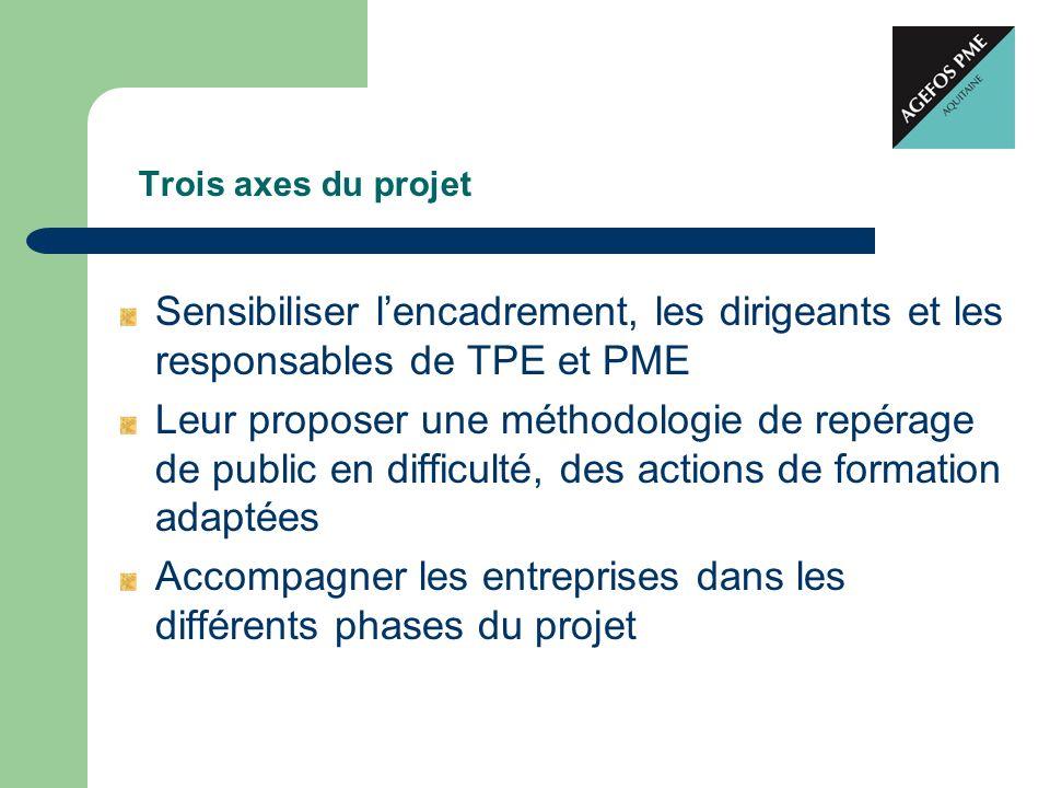 Trois axes du projet Sensibiliser lencadrement, les dirigeants et les responsables de TPE et PME Leur proposer une méthodologie de repérage de public