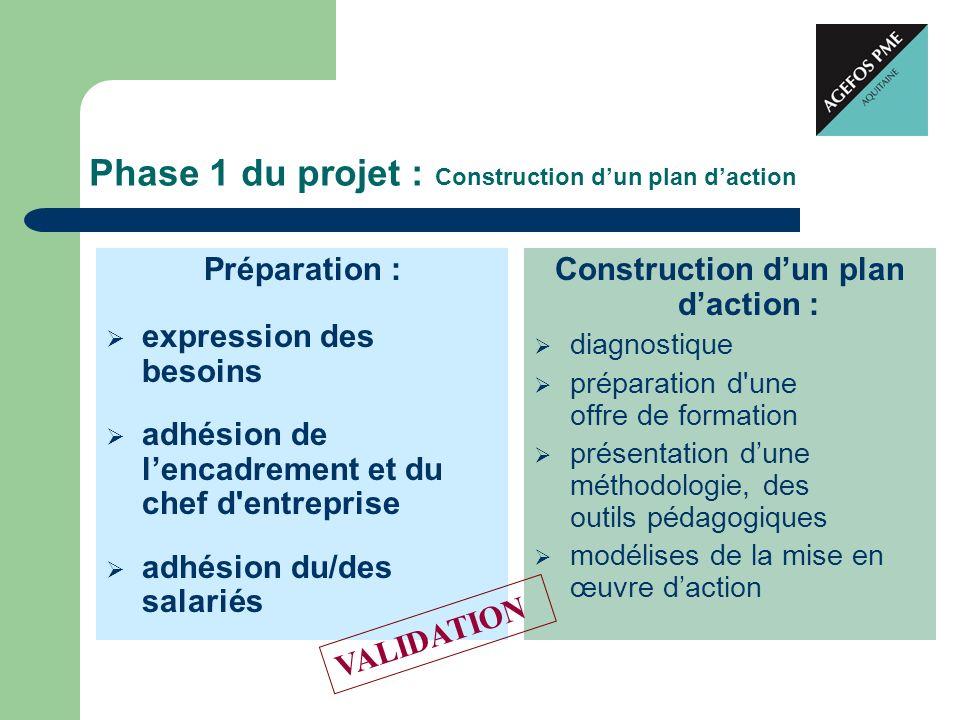 Phase 1 du projet : Construction dun plan daction Préparation : expression des besoins adhésion de lencadrement et du chef d'entreprise adhésion du/de