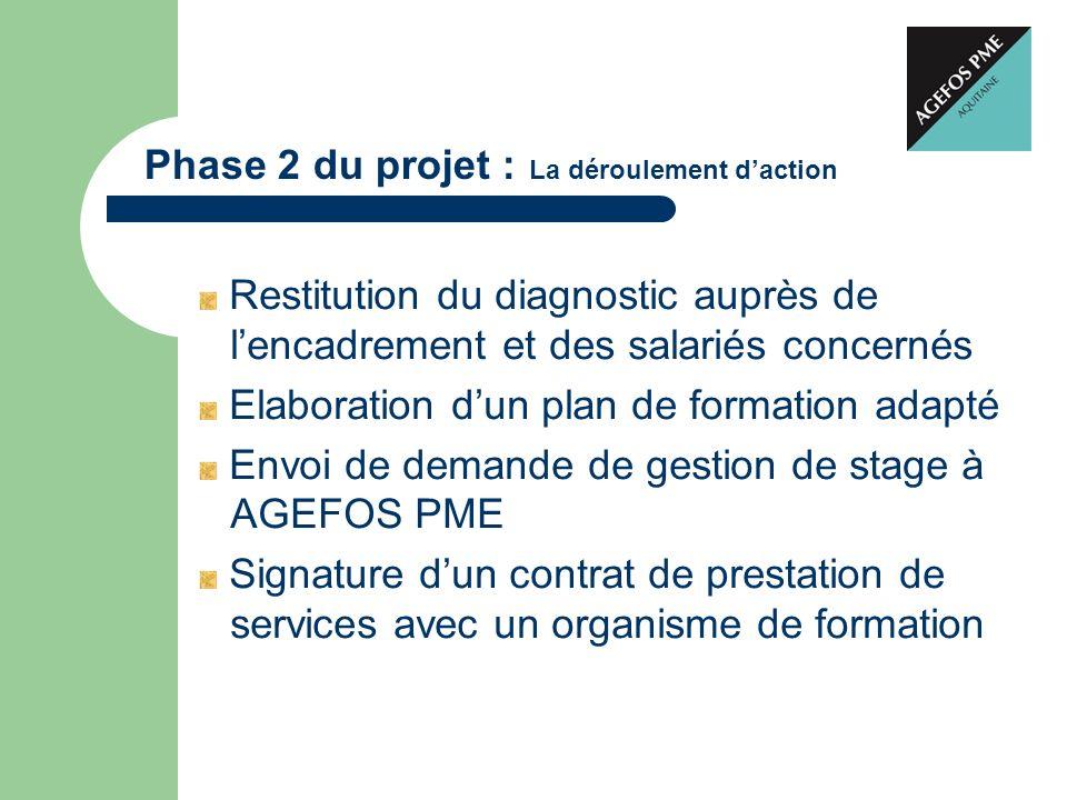 Phase 2 du projet : La déroulement daction Restitution du diagnostic auprès de lencadrement et des salariés concernés Elaboration dun plan de formatio