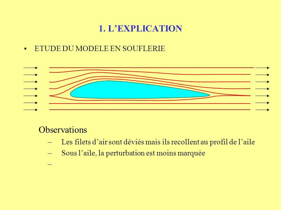 1. LEXPLICATION ETUDE DU MODELE EN SOUFLERIE Observations – Les filets dair sont déviés mais ils recollent au profil de laile –
