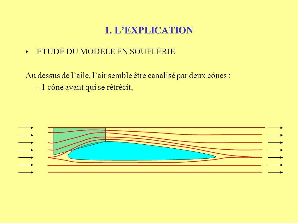 1. LEXPLICATION ETUDE DU MODELE EN SOUFLERIE Au dessus de laile, lair semble être canalisé par deux cônes :